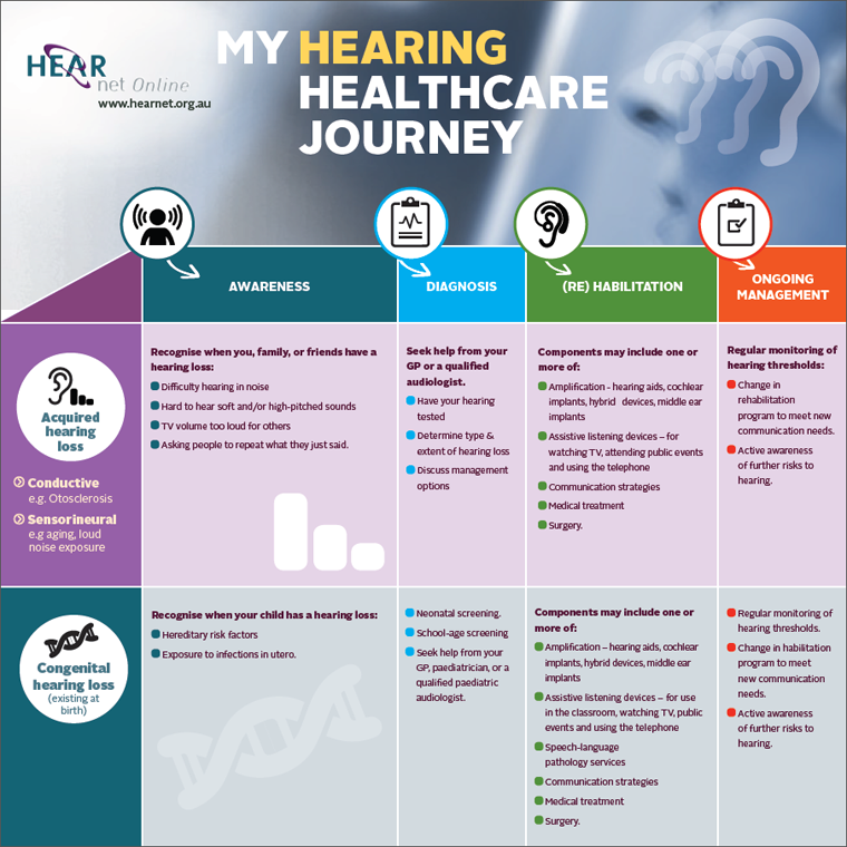My_Hearing_Healthcare_Journey