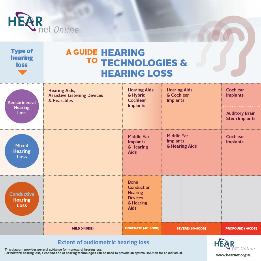 hearing technologies